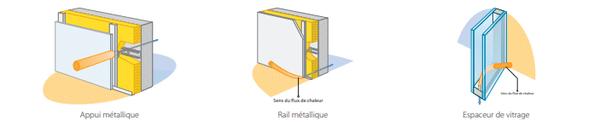 Pont thermiques intégrés