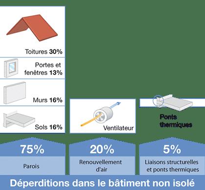 Répartition des déperditions d'un bâtiment non isolé avec impact des ponts thermiques