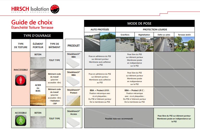 Image guide de choix étanchéité