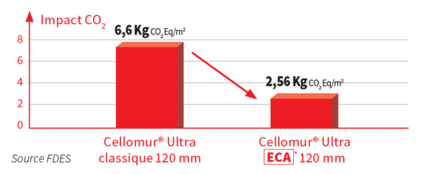impact carbone isolant pse cellomur polystyrene