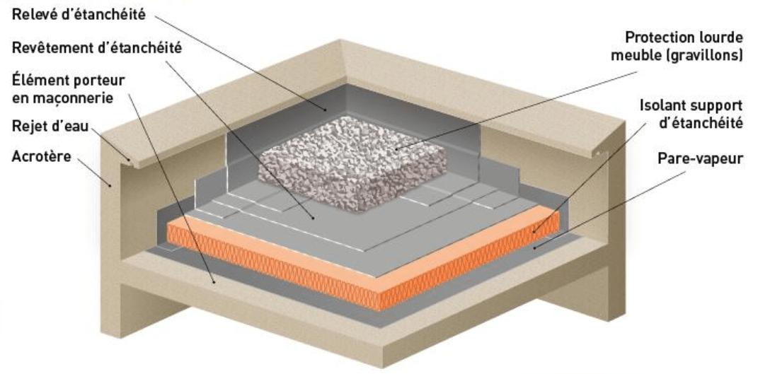 isolation toiture terrasse polystyrene expanse HIRSCH