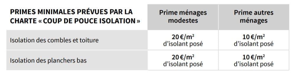 CEE primes isolation coup de pouce planchers